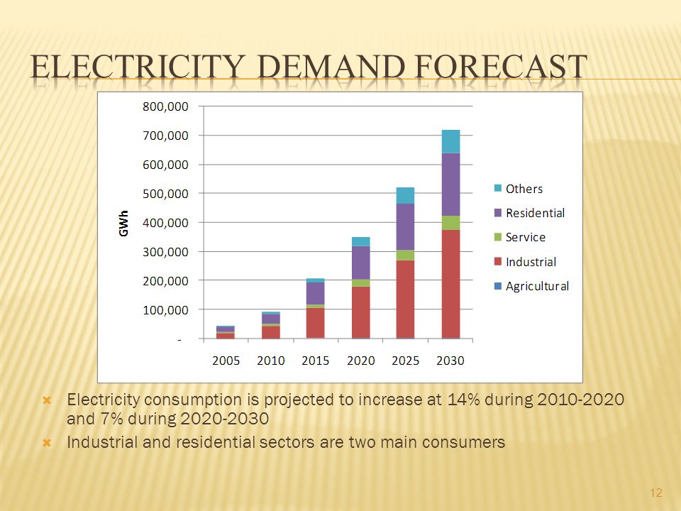  Electricity consumption is projected to increase at 14% during and 7% during  Industrial and residential sectors are two main consumers 12
