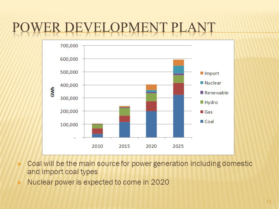 Coal will be the main source for power generation including domestic and import coal types  Nuclear power is expected to come in
