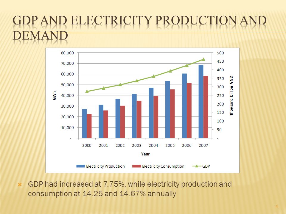  GDP had increased at 7.75%, while electricity production and consumption at and 14.67% annually 4