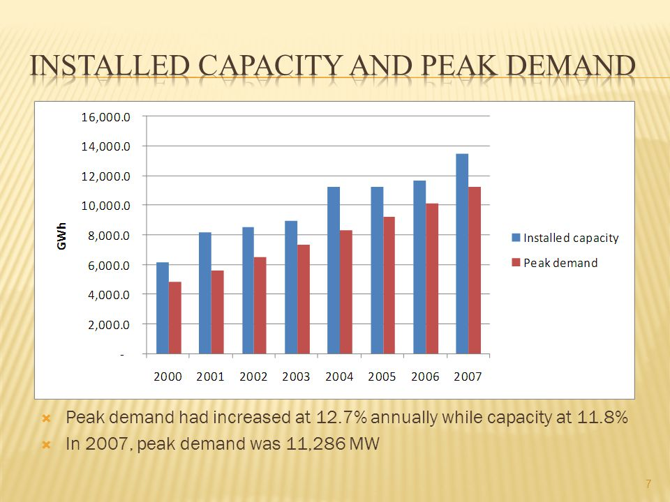  Peak demand had increased at 12.7% annually while capacity at 11.8%  In 2007, peak demand was 11,286 MW 7
