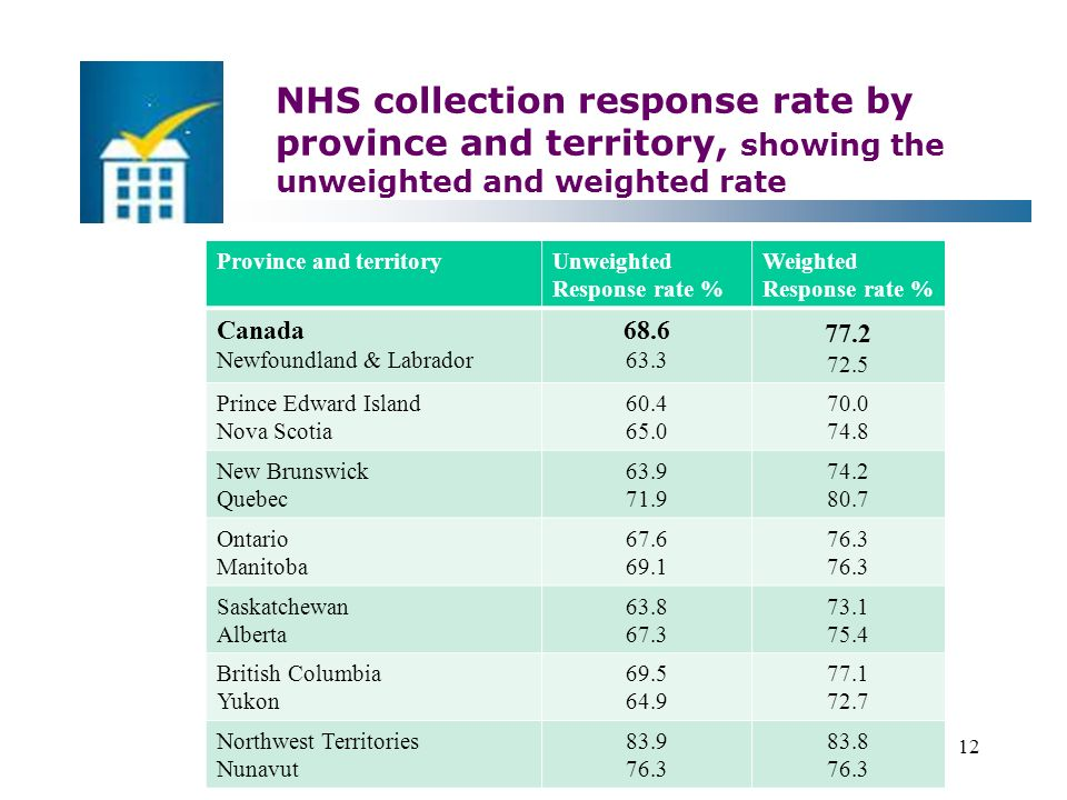 NHS collection response rate by province and territory, showing the unweighted and weighted rate Statistics Canada – Statistique Canada12 Province and territoryUnweighted Response rate % Weighted Response rate % Canada Newfoundland & Labrador Prince Edward Island Nova Scotia New Brunswick Quebec Ontario Manitoba Saskatchewan Alberta British Columbia Yukon Northwest Territories Nunavut