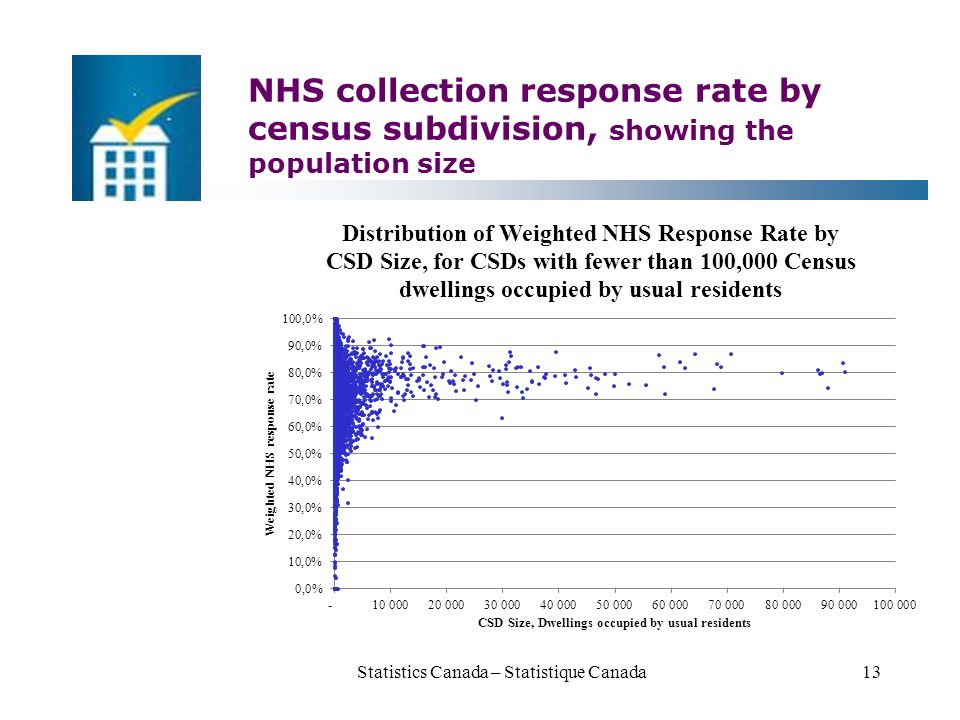 NHS collection response rate by census subdivision, showing the population size Statistics Canada – Statistique Canada13