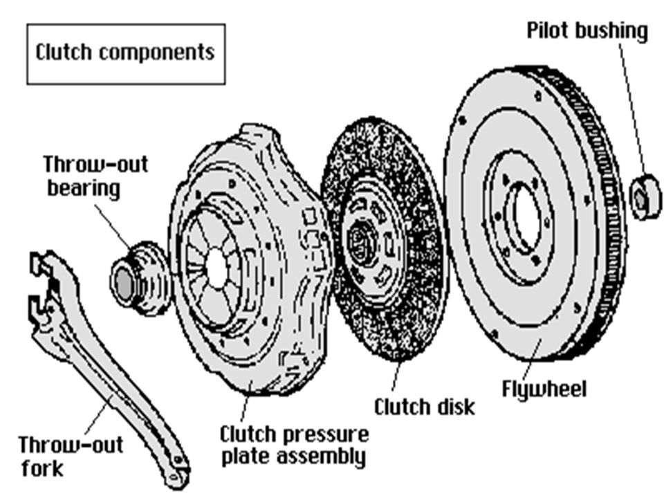 Clutch clutch is a mechanism for transmitting rotation, which can be on golf cart battery wiring diagram, golf cart brakes diagram, golf cart gps, golf cart with atv engine, golf cart batteries diagram, golf cart lighting diagram, golf cart frame diagram, golf cart body diagram, golf cart hydraulics diagram, golf cart ignition diagram, golf cart lights diagram, 2000 ezgo golf cart diagram, golf cart engine conversion, golf cart motors, golf cart steering diagram, golf cart wheel diagram, golf cart rear end, golf cart engine swap, golf cart parts diagram, golf cart electrical diagram,
