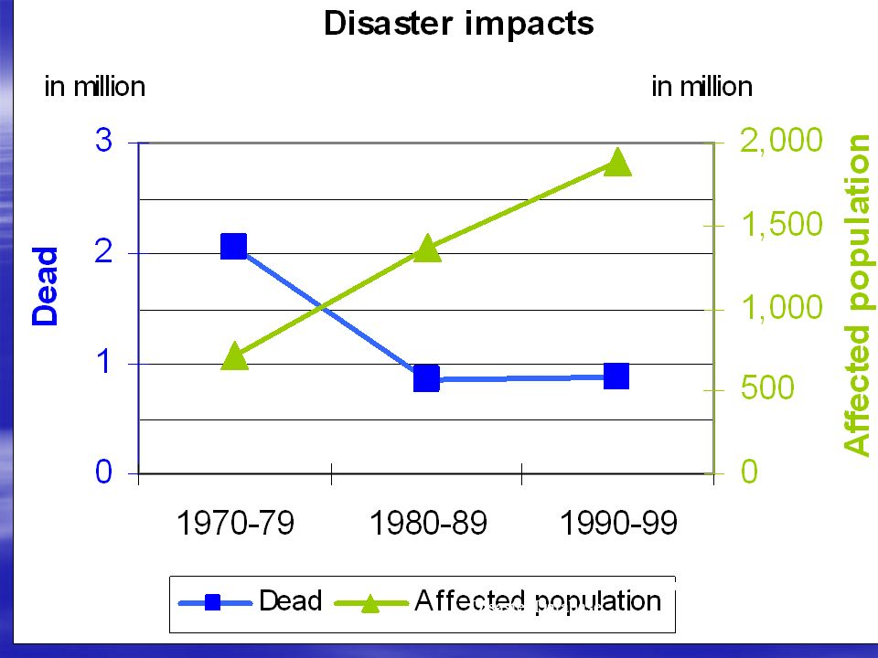 Disaster reduction - trends Source: OFDA/CRED International Disaster Database