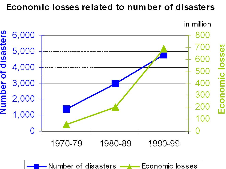 Disaster reduction - trends Less people die from disasters, but increased number of disasters, economic losses and affected population.