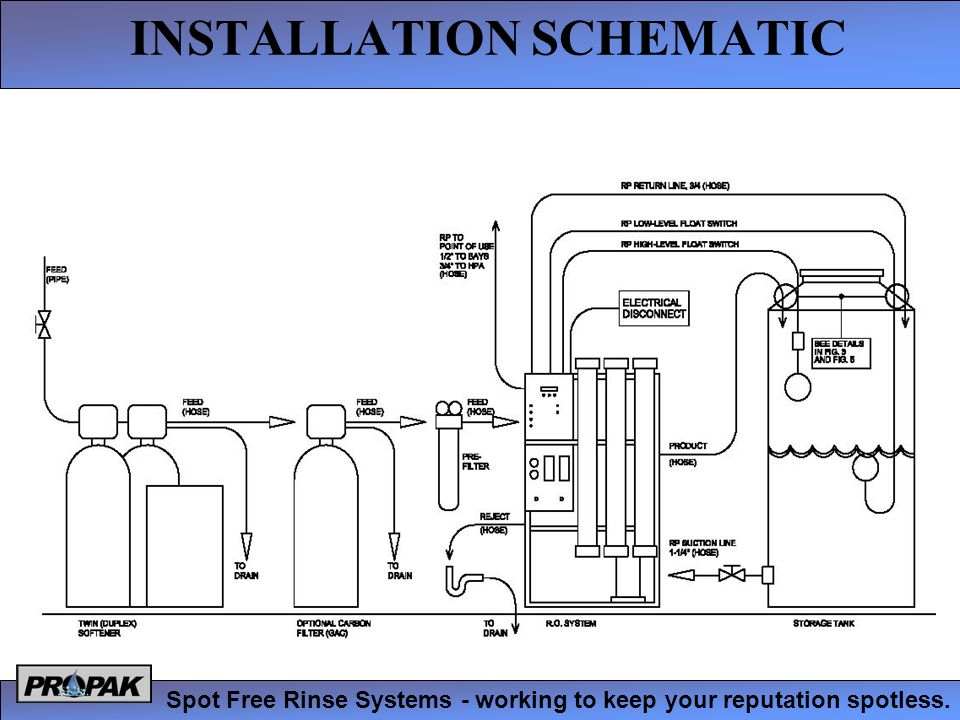 INSTALLATION SCHEMATIC Spot Free Rinse Systems - working to keep your reputation spotless.