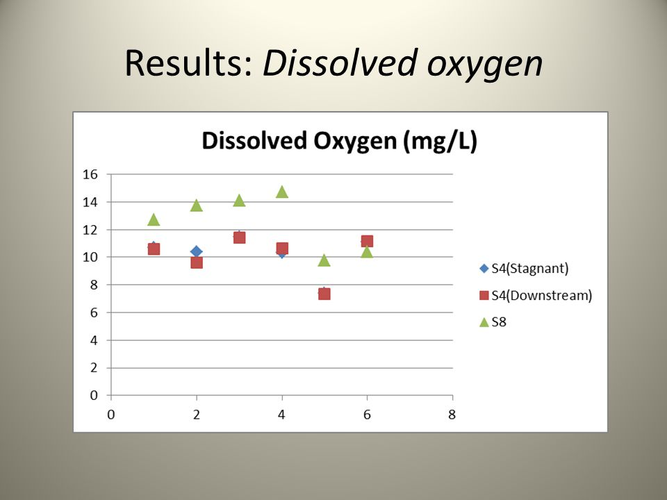 Results: Dissolved oxygen
