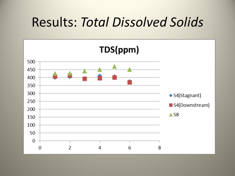 Results: Total Dissolved Solids