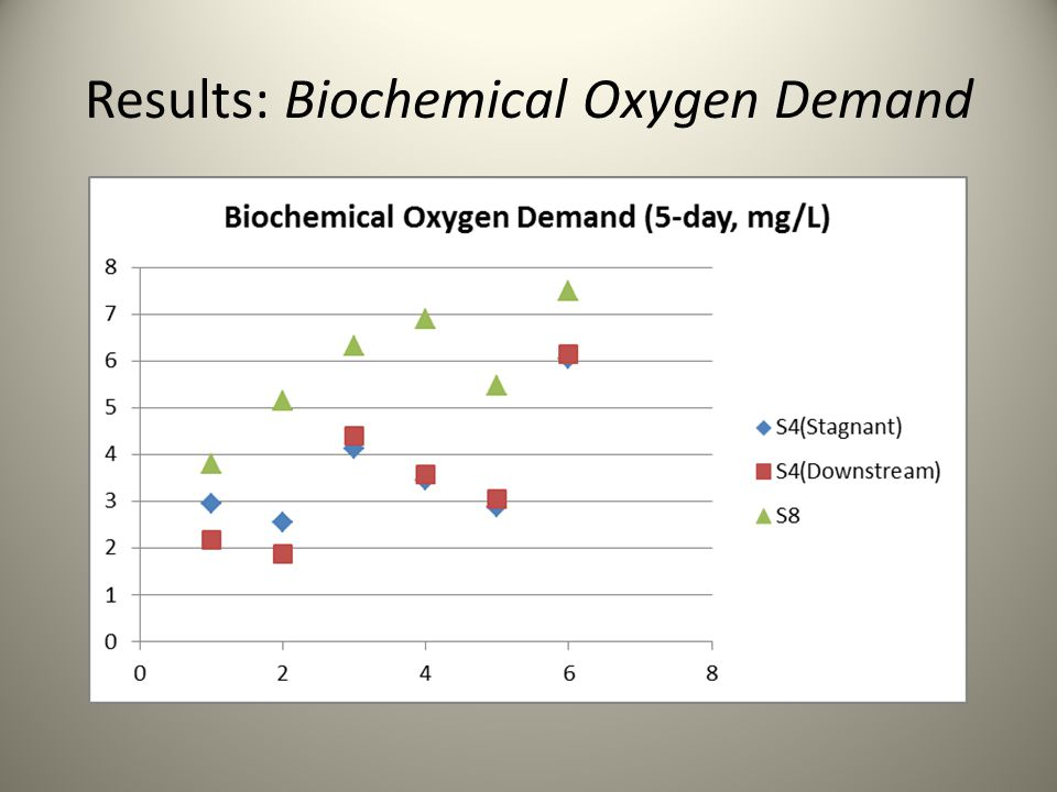 Results: Biochemical Oxygen Demand