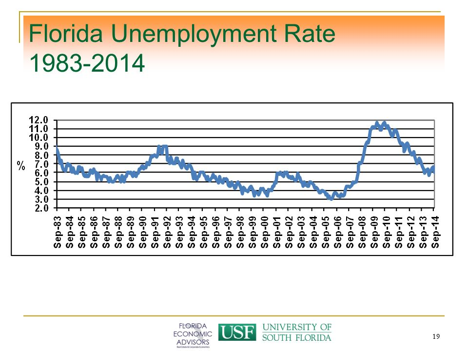 19 Florida Unemployment Rate