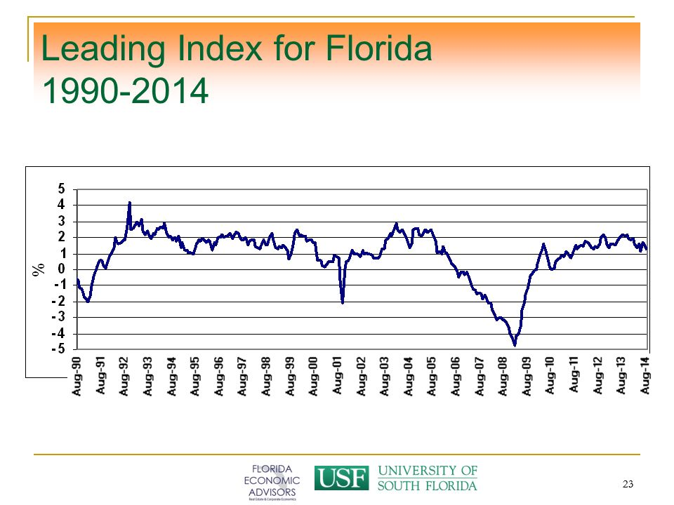 23 Leading Index for Florida