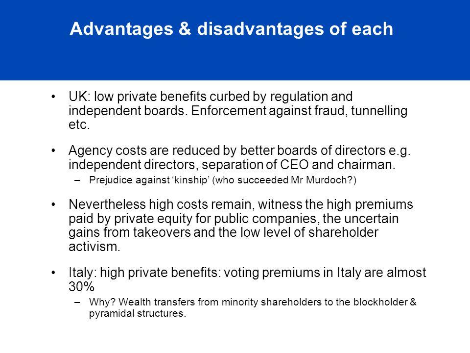 Governance of Family Owned Businesses: International