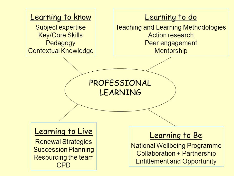 PROFESSIONAL LEARNING Learning to know Subject expertise Key/Core Skills Pedagogy Contextual Knowledge Learning to do Teaching and Learning Methodologies Action research Peer engagement Mentorship Learning to Be National Wellbeing Programme Collaboration + Partnership Entitlement and Opportunity Learning to Live Renewal Strategies Succession Planning Resourcing the team CPD