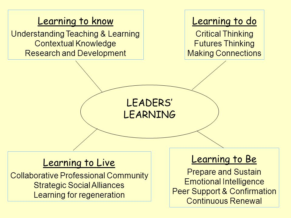 LEADERS' LEARNING Learning to know Understanding Teaching & Learning Contextual Knowledge Research and Development Learning to do Critical Thinking Futures Thinking Making Connections Learning to Be Prepare and Sustain Emotional Intelligence Peer Support & Confirmation Continuous Renewal Learning to Live Collaborative Professional Community Strategic Social Alliances Learning for regeneration