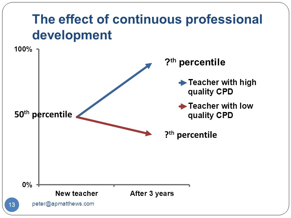 The effect of continuous professional development 13