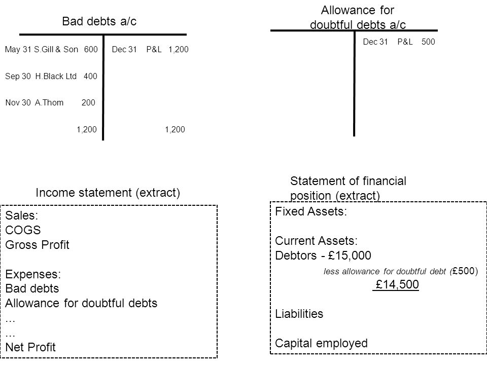 allowance for doubtful accounts income statement