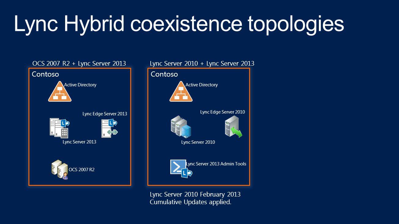 On-Premises Cloud On-PremisesHybridCloud  - ppt download