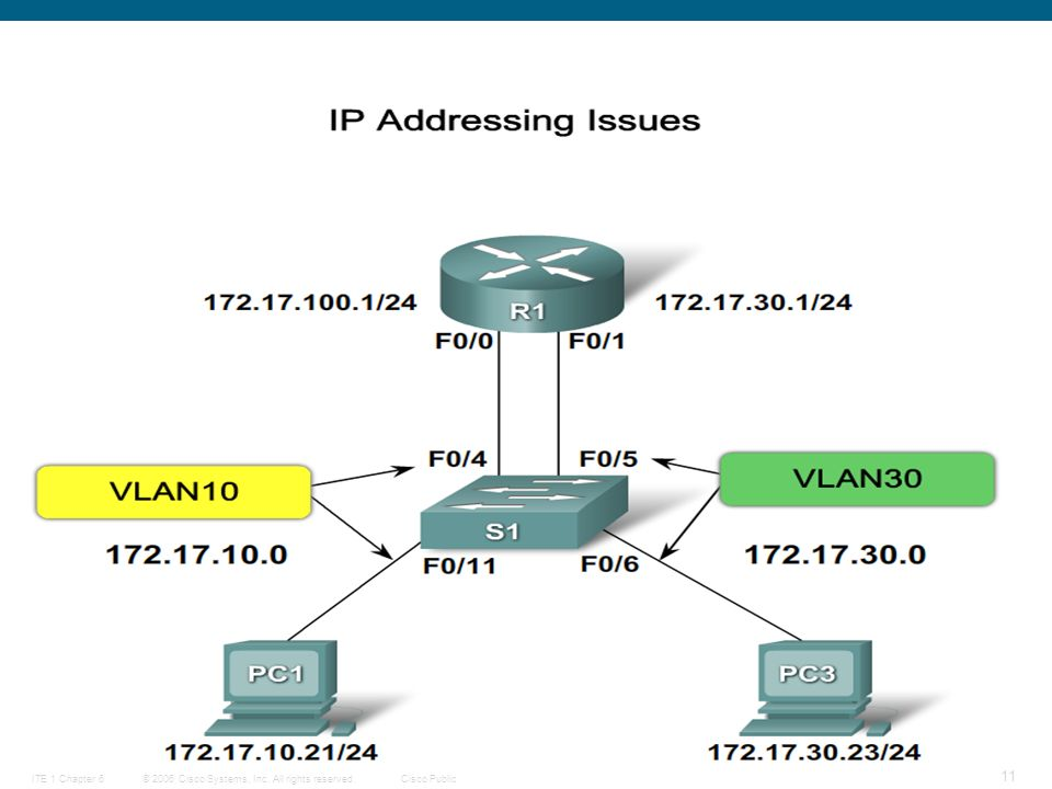 © 2006 Cisco Systems, Inc. All rights reserved.Cisco PublicITE 1 Chapter 6 11