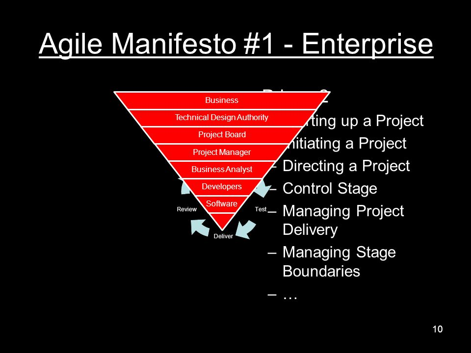 Agile Manifesto #1 - Enterprise Prince 2 –Starting up a Project –Initiating a Project –Directing a Project –Control Stage –Managing Project Delivery –Managing Stage Boundaries –…–… Build Test Deliver Review Design Business Technical Design Authority Project Board Project Manager Business Analyst Developers Software 10