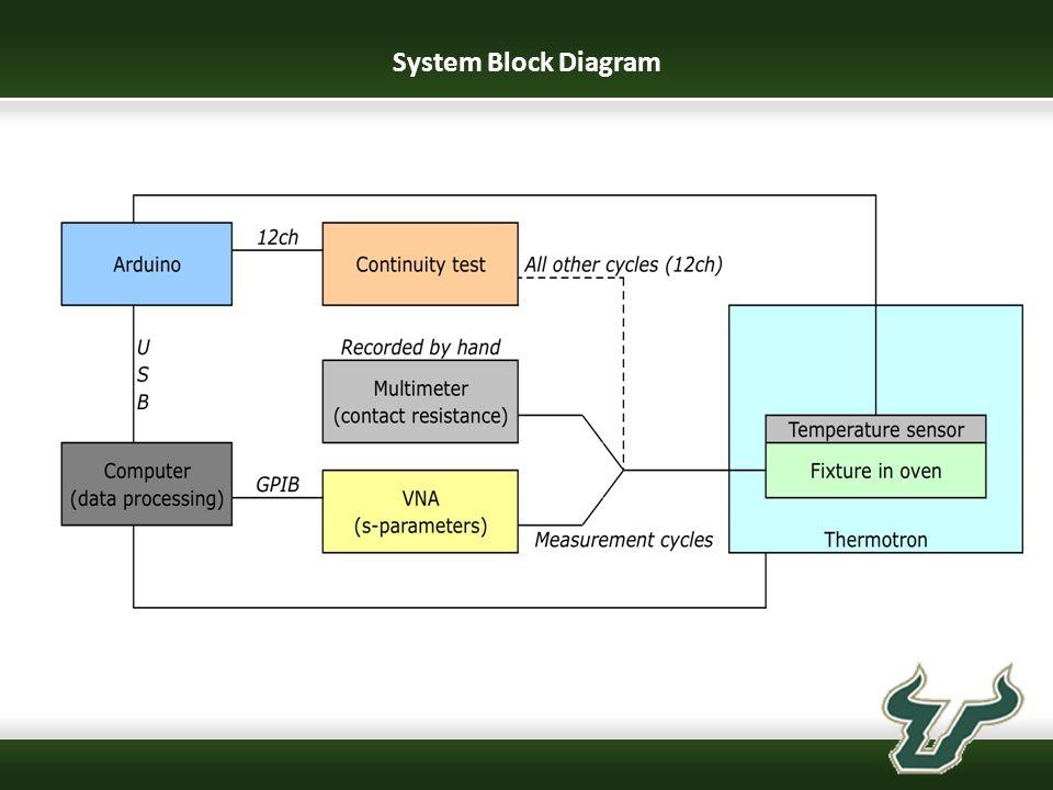 s parameter test set block diagram wiring diagram database u2022 rh itgenergy co Coolant System Diagram Diagram Six Sigma P
