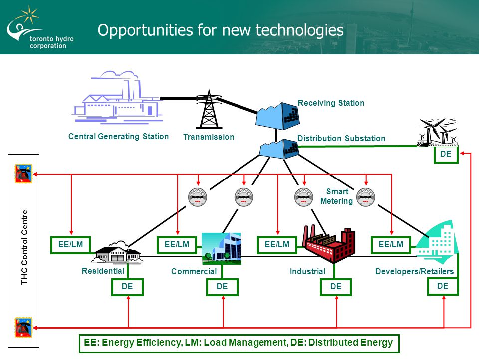 Opportunities for new technologies EE: Energy Efficiency, LM: Load Management, DE: Distributed Energy EE/LM DE IndustrialCommercialResidential Central Generating Station Receiving Station Transmission Distribution Substation Developers/Retailers Smart Metering THC Control Centre