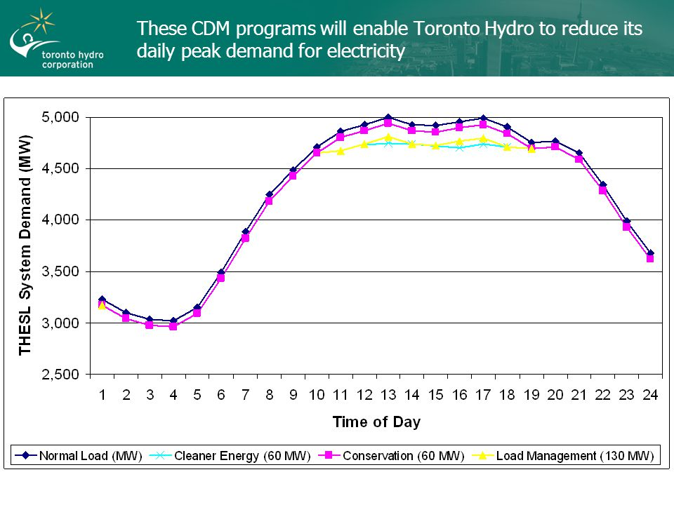 These CDM programs will enable Toronto Hydro to reduce its daily peak demand for electricity
