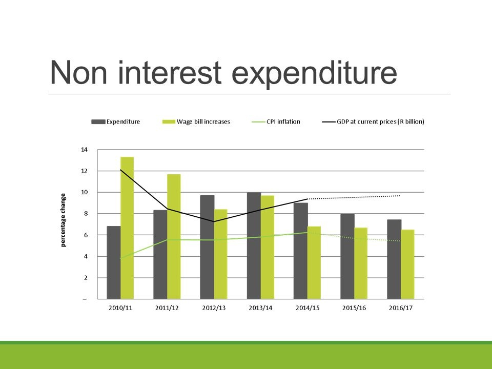 Non interest expenditure