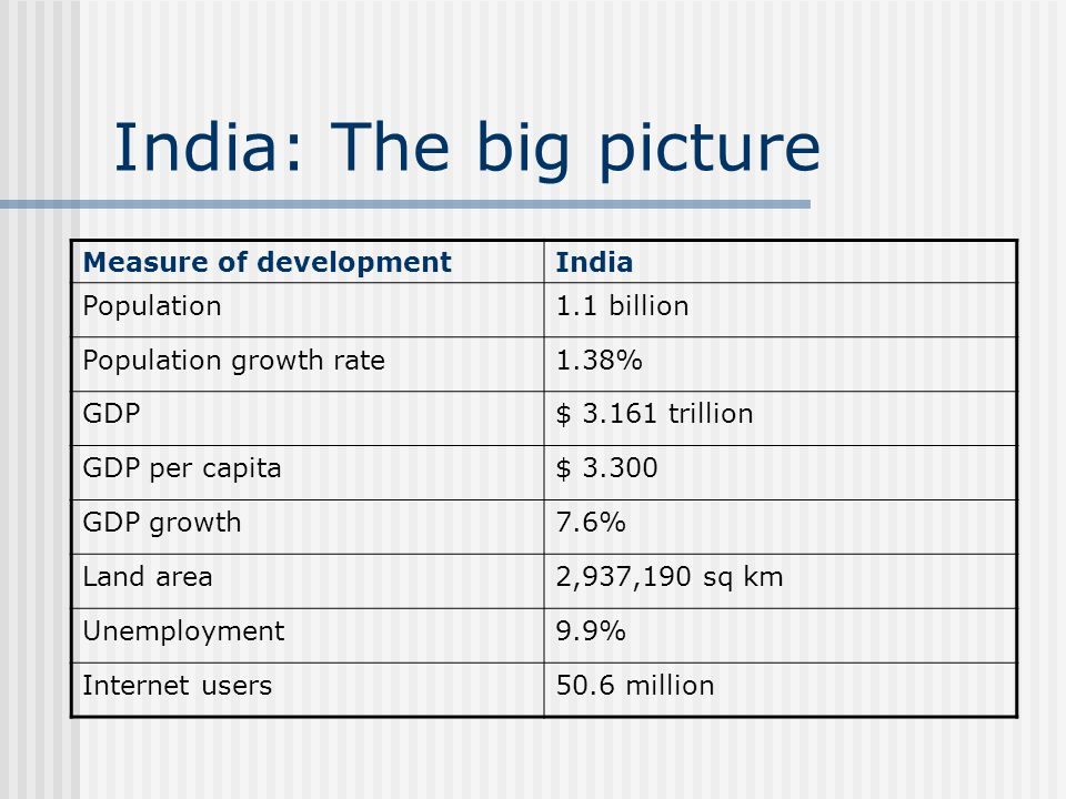 India: The big picture Measure of developmentIndia Population1.1 billion Population growth rate1.38% GDP$ trillion GDP per capita$ GDP growth7.6% Land area2,937,190 sq km Unemployment9.9% Internet users50.6 million