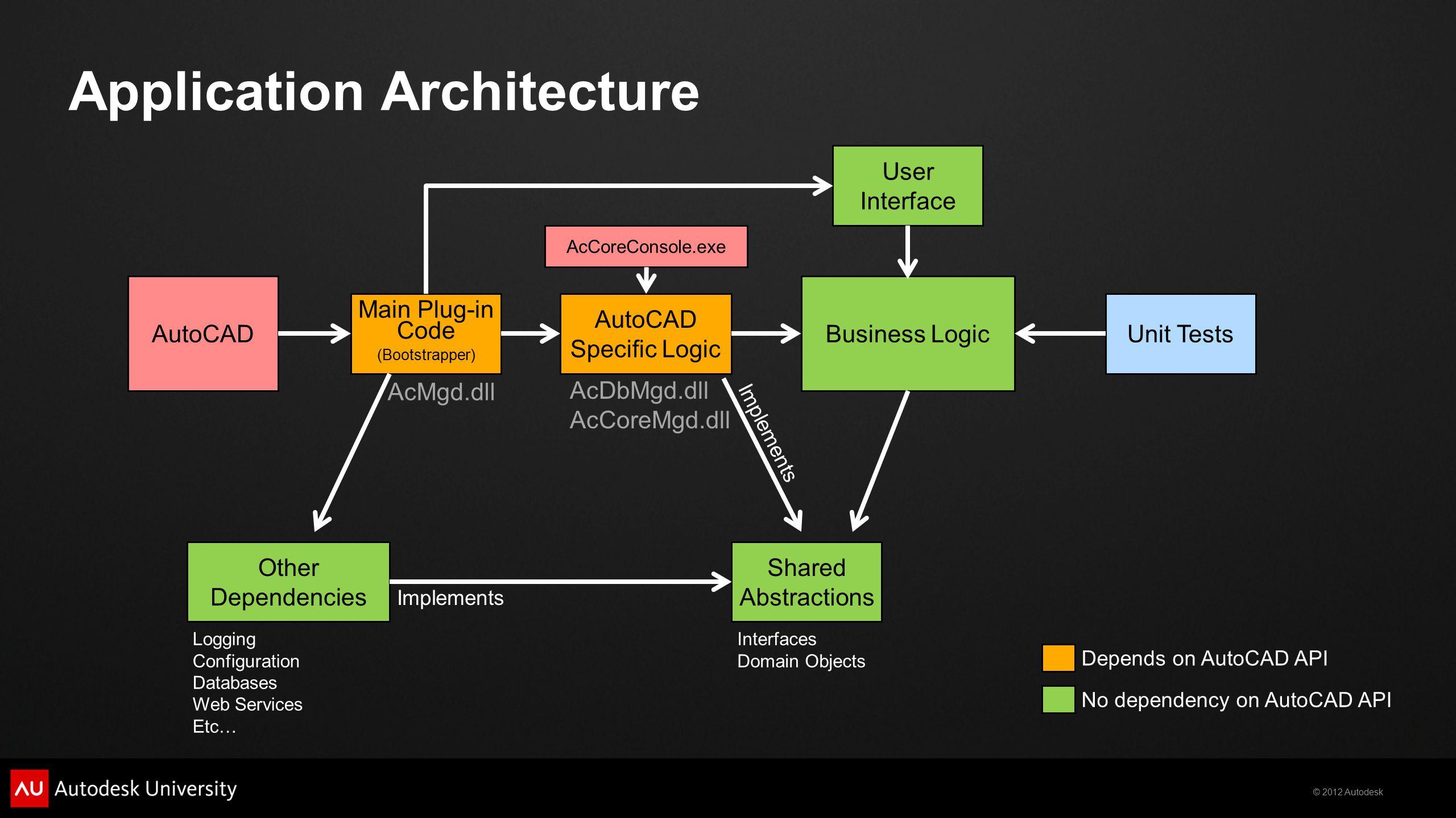 2012 Autodesk Automated Testing with the AutoCAD ® NET API