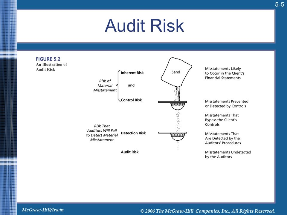 McGraw-Hill/Irwin © 2006 The McGraw-Hill Companies, Inc., All Rights Reserved. 5-5 Audit Risk