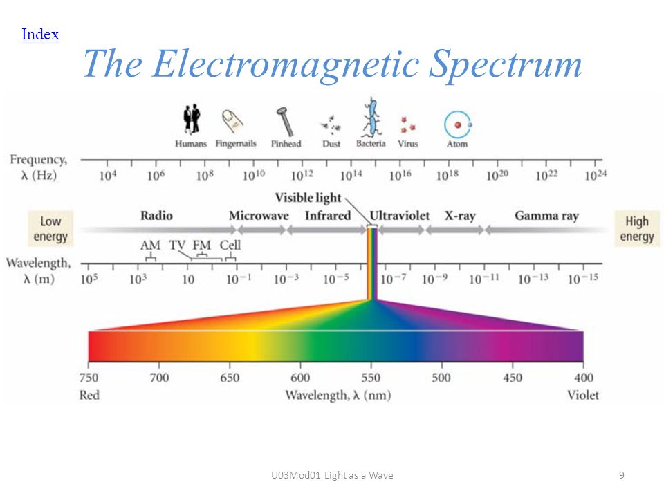 Index The Electromagnetic Spectrum U03Mod01 Light as a Wave9