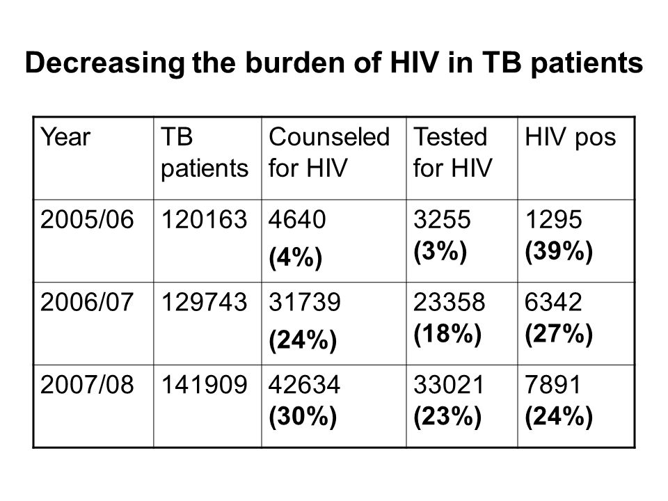 YearTB patients Counseled for HIV Tested for HIV HIV pos 2005/ (4%) 3255 (3%) 1295 (39%) 2006/ (24%) (18%) 6342 (27%) 2007/ (30%) (23%) 7891 (24%)