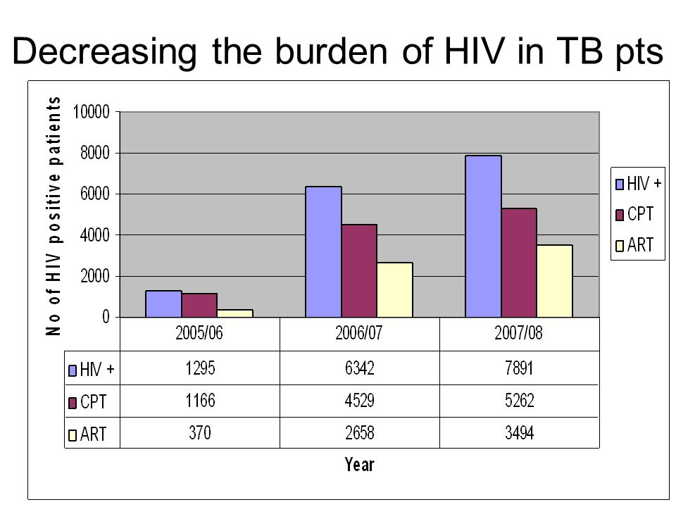 Decreasing the burden of HIV in TB pts