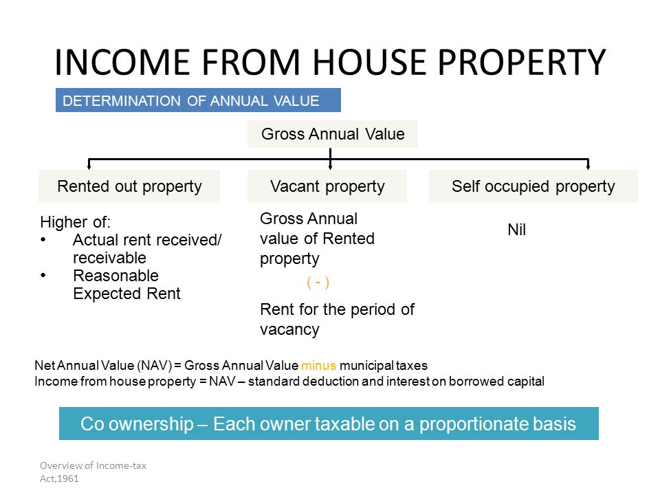 7 Overview Of Income Tax Act 1961 From House Property Gross Annual Value Self Occupied Propertyvacant Propertyed Out Higher Actual