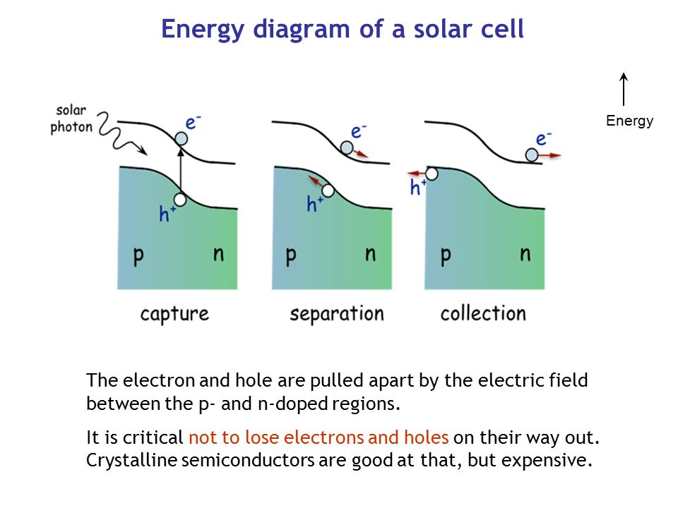 Nanotechnology And Solar Energy Solar Electricity Photovoltaics Fuel