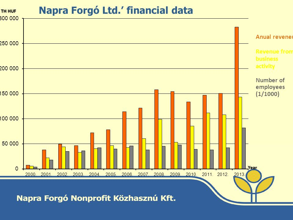 Napra Forgó Ltd.' financial data