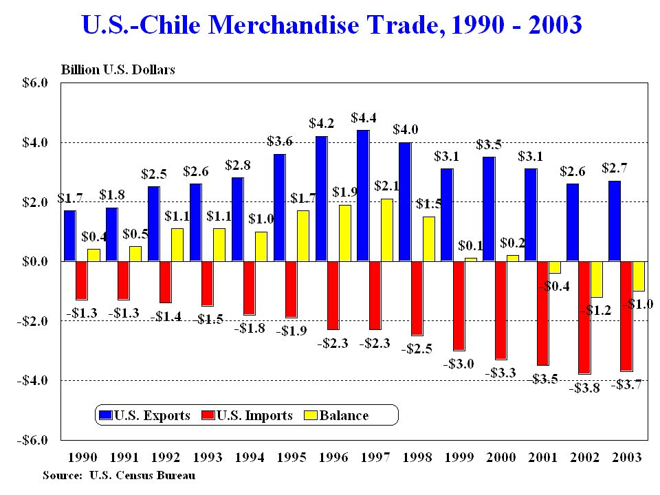 Us Chile Free Trade Agreement What Is There For Agriculture Jaime