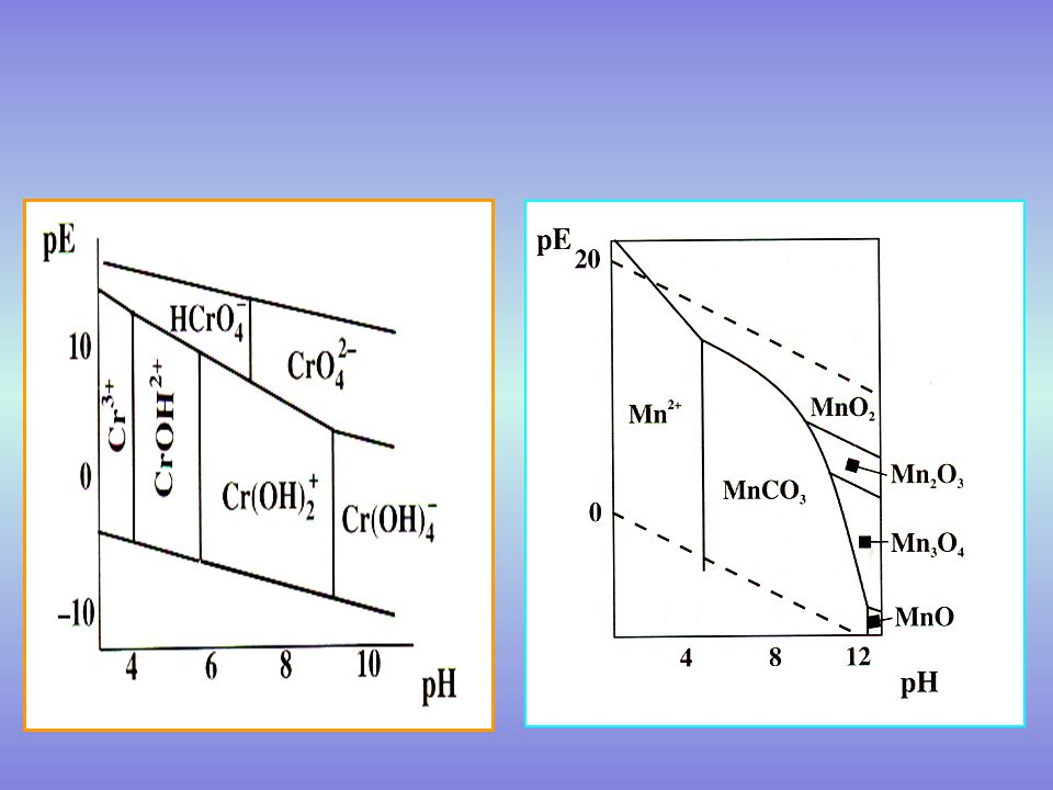 Environmental chemistry ppt video online download 32 water chemistry ccuart Images