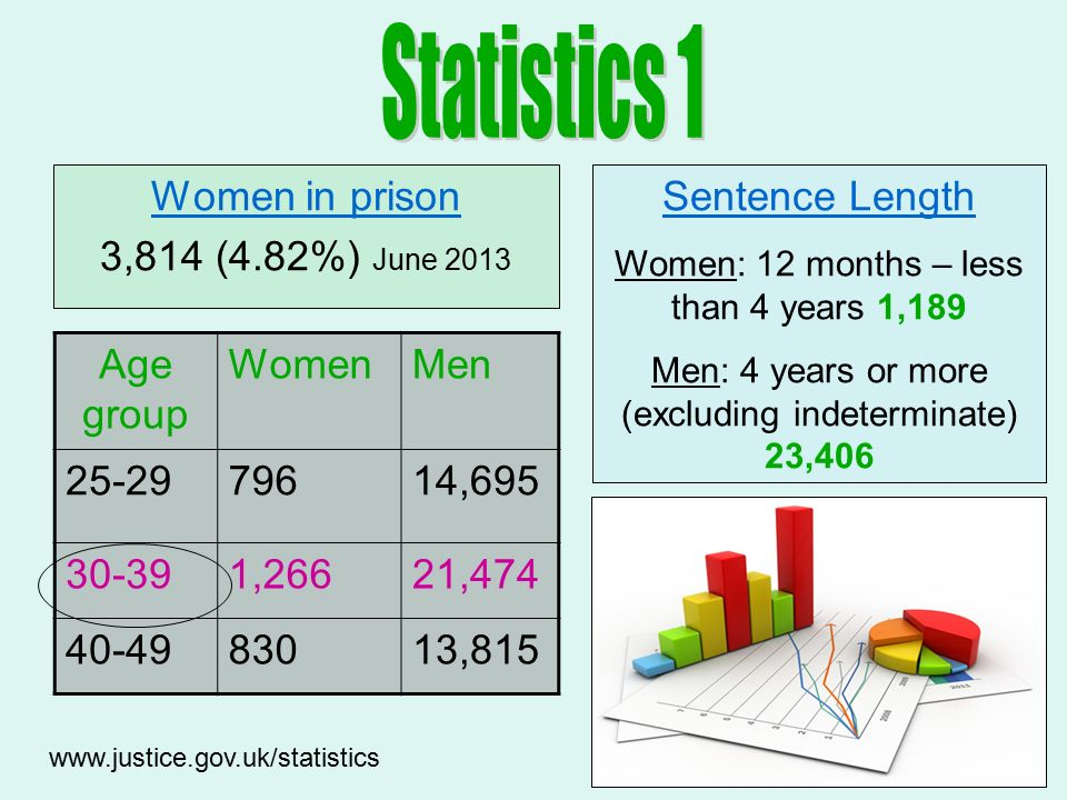 Women in prison 3,814 (4.82%) June Age group WomenMen , ,26621, ,815 Sentence Length Women: 12 months – less than 4 years 1,189 Men: 4 years or more (excluding indeterminate) 23,406