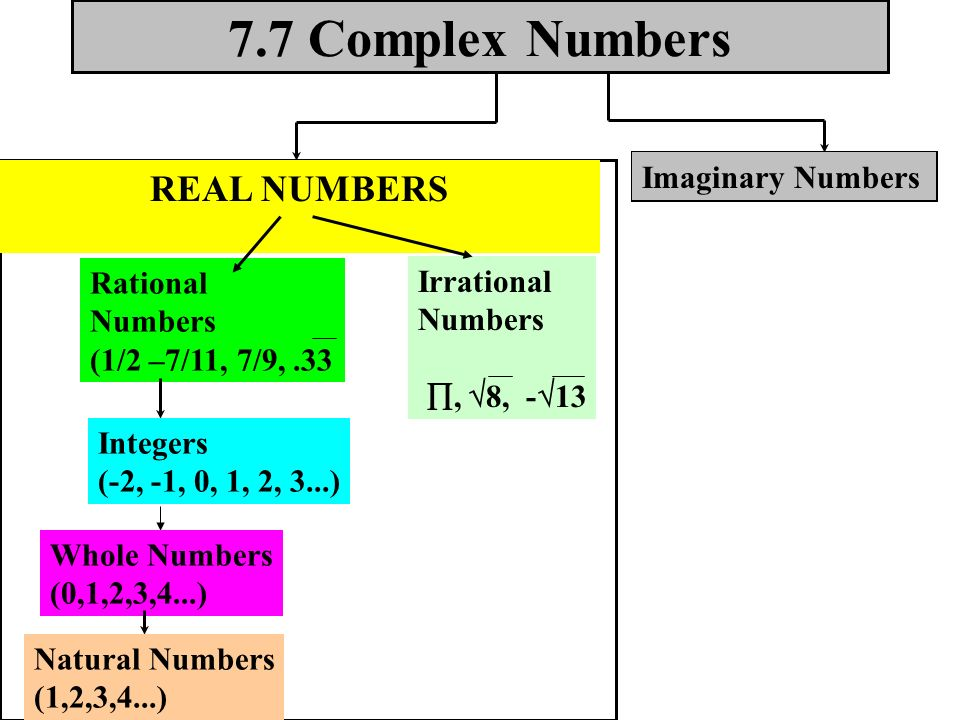 7.7 Complex Numbers REAL NUMBERS Imaginary Numbers Irrational Numbers ,  8, -  13 Rational Numbers (1/2 –7/11, 7/9,.33 Integers (-2, -1, 0, 1, 2, 3...) Whole Numbers (0,1,2,3,4...) Natural Numbers (1,2,3,4...)