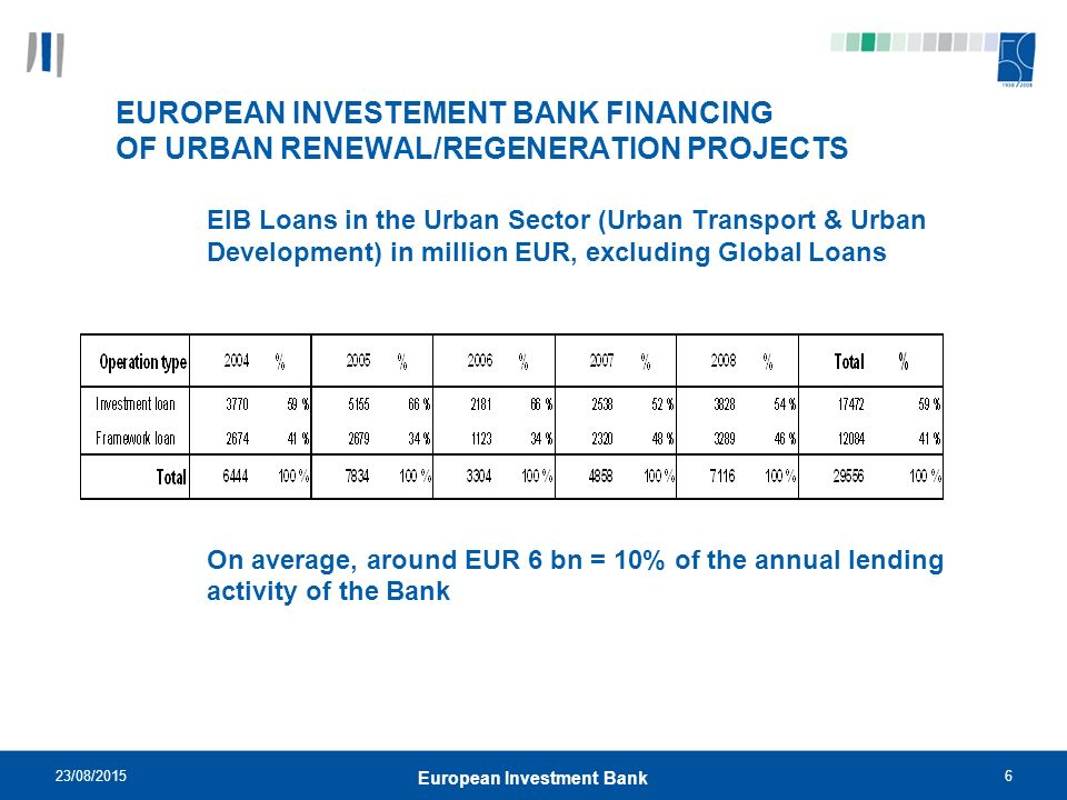 23/08/20156 European Investment Bank EUROPEAN INVESTEMENT BANK FINANCING OF URBAN RENEWAL/REGENERATION PROJECTS EIB Loans in the Urban Sector (Urban Transport & Urban Development) in million EUR, excluding Global Loans On average, around EUR 6 bn = 10% of the annual lending activity of the Bank