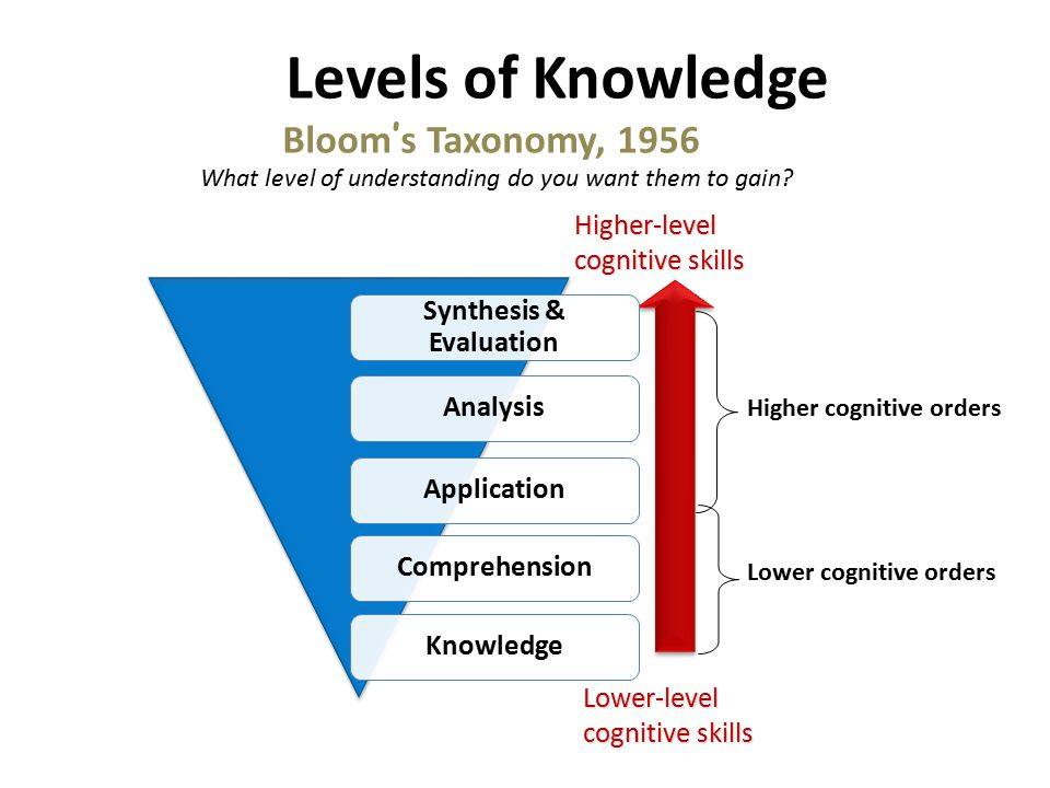 Levels of Knowledge Bloom's Taxonomy, 1956 Higher-level cognitive skills Lower-level cognitive skills Higher cognitive orders Lower cognitive orders What level of understanding do you want them to gain
