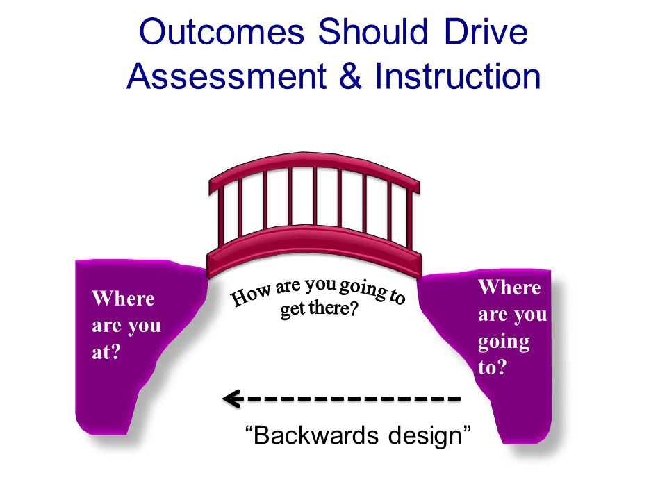 Outcomes Should Drive Assessment & Instruction Where are you going to.