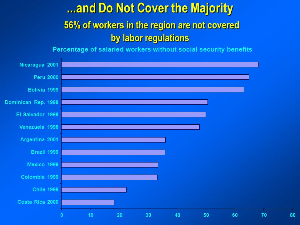 ...and Do Not Cover the Majority 56% of workers in the region are not covered by labor regulations Percentage of salaried workers without social security benefits Nicaragua 2001 Peru 2000 Bolivia 1999 Dominican Rep.