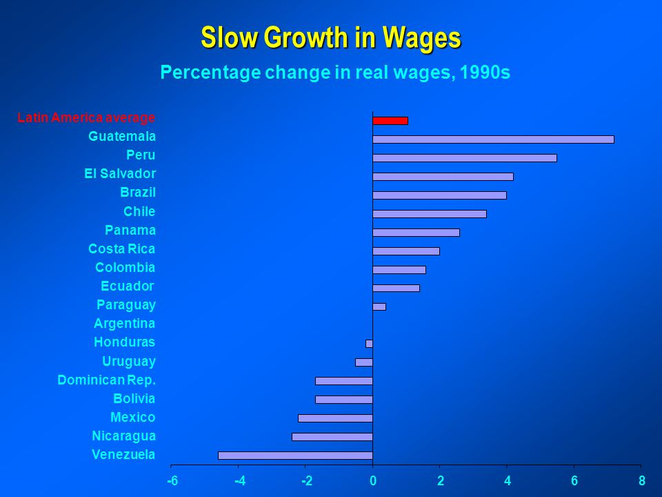 Slow Growth in Wages Percentage change in real wages, 1990s Latin America average Guatemala Peru El Salvador Brazil Chile Panama Costa Rica Colombia Ecuador Paraguay Argentina Honduras Uruguay Dominican Rep.