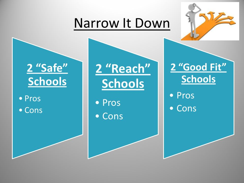 Narrow It Down 2 Safe Schools Pros Cons 2 Reach Schools Pros Cons 2 Good Fit Schools Pros Cons