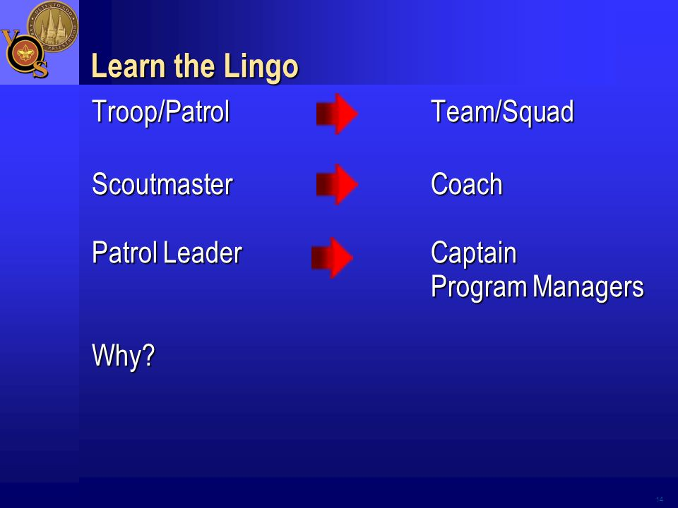Learn the Lingo Troop/PatrolTeam/Squad ScoutmasterCoach Patrol LeaderCaptain Program Managers Why.