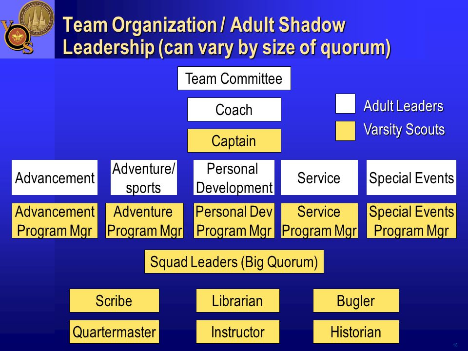 16 Team Organization / Adult Shadow Leadership (can vary by size of quorum) Team Committee Coach Captain Adventure Program Mgr Service Program Mgr Personal Dev Program Mgr Special Events Program Mgr Squad Leaders (Big Quorum) Advancement Program Mgr Scribe QuartermasterHistorian BuglerLibrarian Instructor Adult Leaders Varsity Scouts Adventure/ sports Service Personal Development Special EventsAdvancement