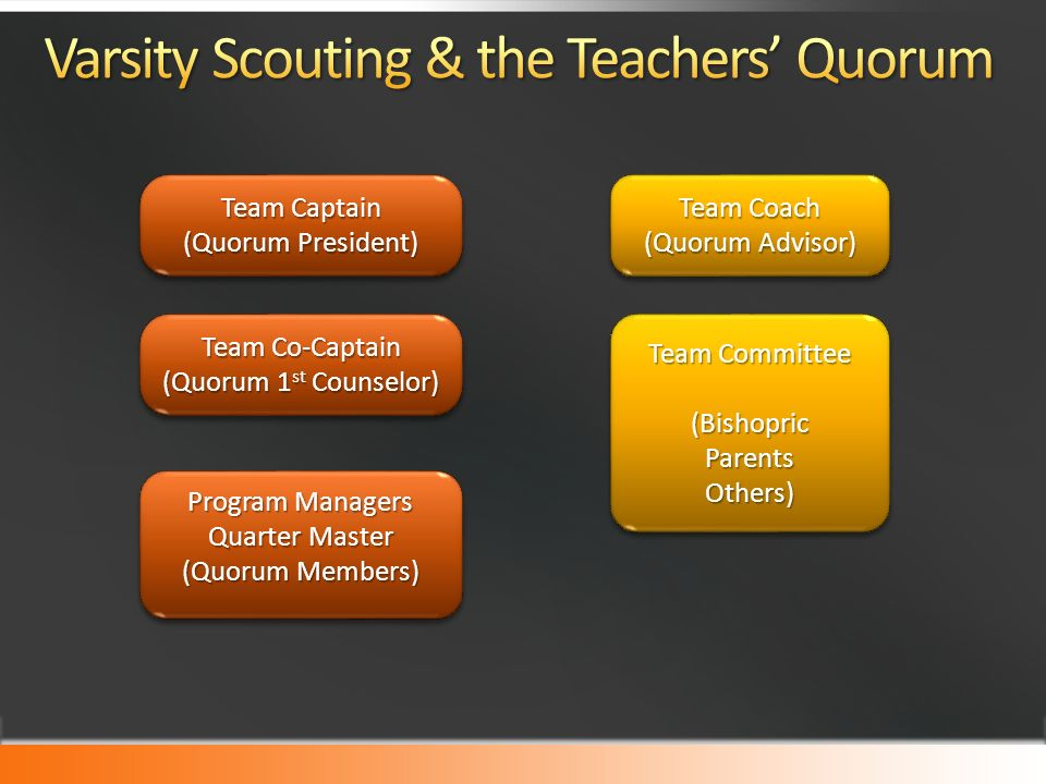 Team Captain (Quorum President) Team Captain (Quorum President) Team Co-Captain (Quorum 1 st Counselor) Team Co-Captain (Quorum 1 st Counselor) Program Managers Quarter Master (Quorum Members) Program Managers Quarter Master (Quorum Members) Team Coach (Quorum Advisor) Team Coach (Quorum Advisor) Team Committee (BishopricParentsOthers) (BishopricParentsOthers)