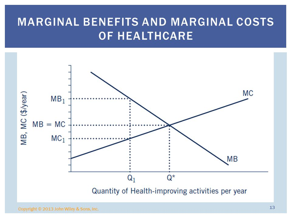 Copyright © 2013 John Wiley & Sons, Inc. 13 MARGINAL BENEFITS AND MARGINAL COSTS OF HEALTHCARE